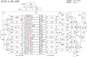 2014-meijin-a_tournament