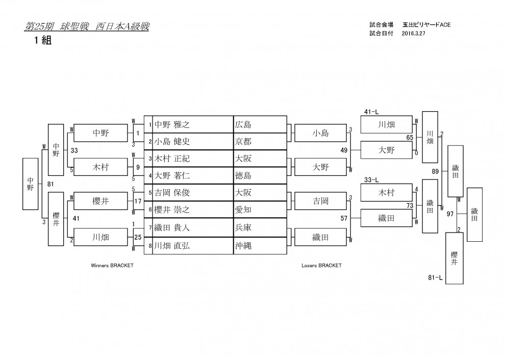 第25期球聖戦A級予選結果_ページ_1
