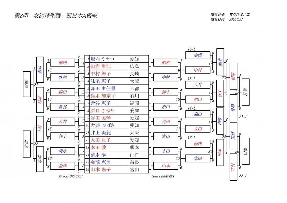 女流球聖戦西日本A級