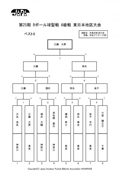 2016_球聖_東日本地区_A級戦_決勝結果