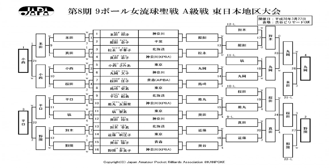 2016_球聖・女流球聖_東日本地区_A級戦_結果_ページ_3