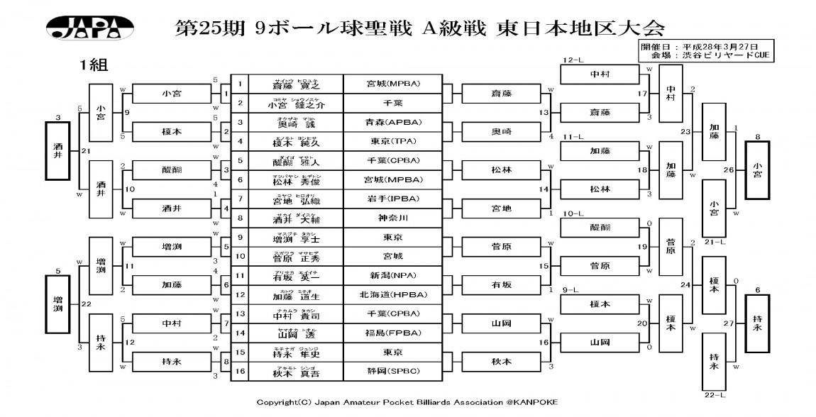 2016_球聖・女流球聖_東日本地区_A級戦_結果_ページ_1