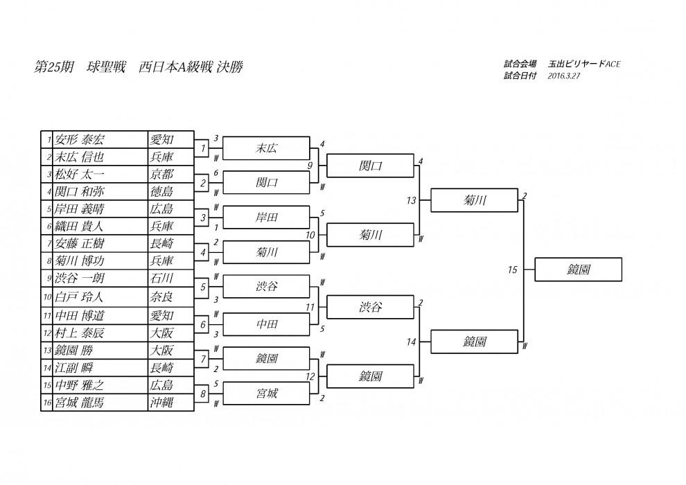球聖戦西日本A級決勝